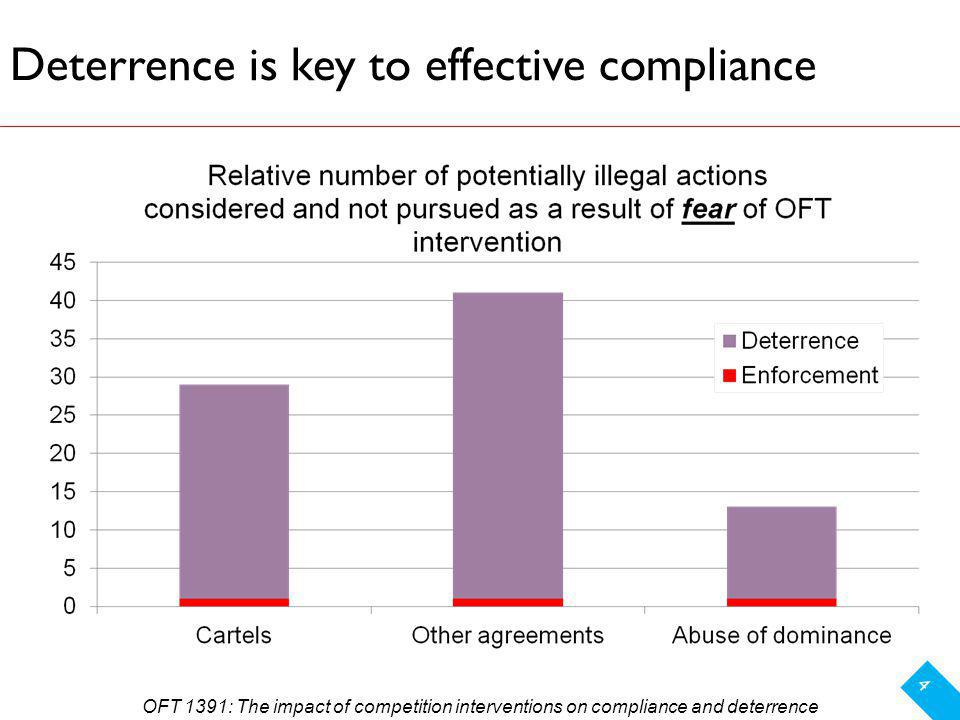 Deterrence is key to effective compliance 4 OFT 1391: The impact of competition interventions on compliance and deterrence