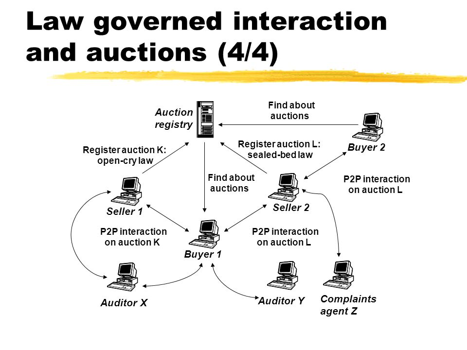P2P interaction on auction L Seller 1 Buyer 1 Seller 2 Auditor X Auction registry Register auction K: open-cry law Register auction L: sealed-bed law