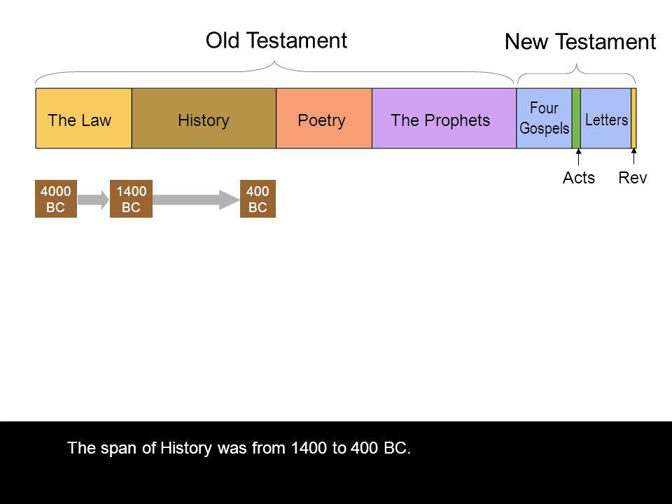 The span of History was from 1400 to 400 BC.