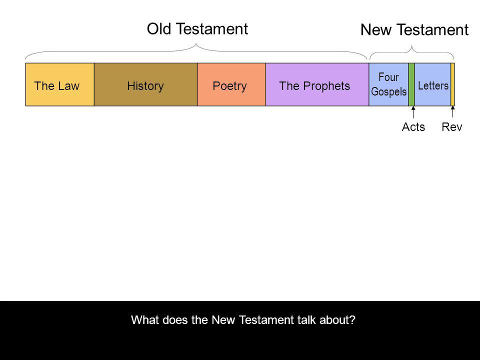 What does the New Testament talk about.