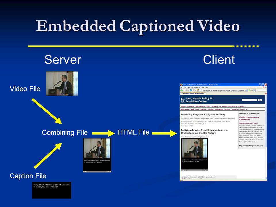 Embedded Captioned Video HTML File ServerClient Video File Caption File Combining File