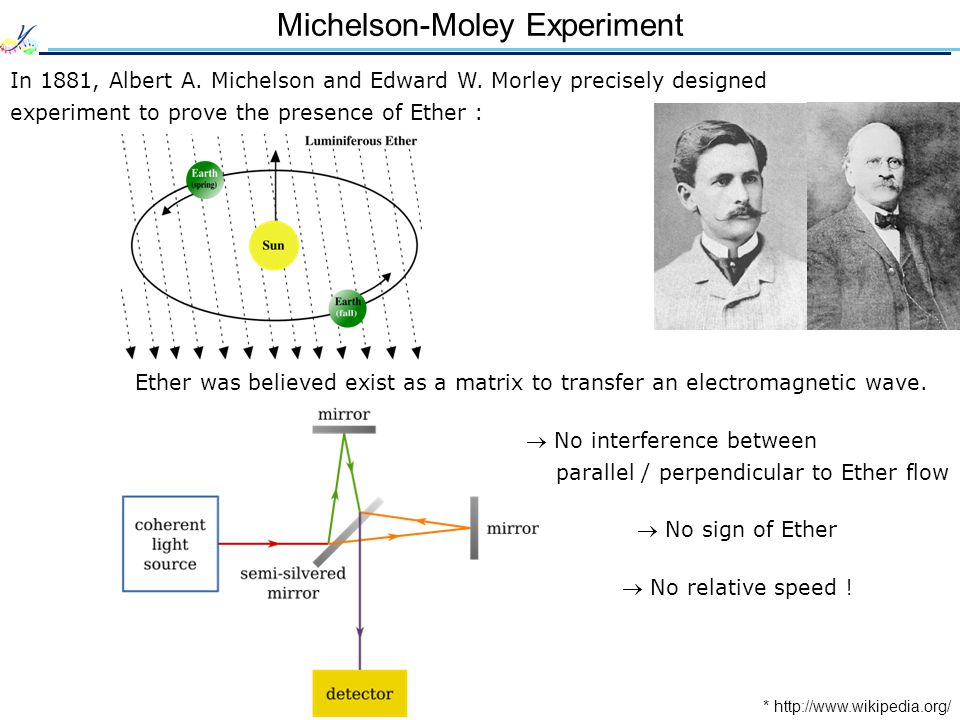 Michelson-Moley Experiment In 1881, Albert A. Michelson and Edward W.