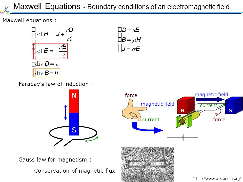 Faradays law of induction : Maxwell Equations - Boundary conditions of an electromagnetic field Maxwell equations : NS current force magnetic field current force magnetic field Gauss law for magnetism : Conservation of magnetic flux * http://www.wikipedia.org/ N S