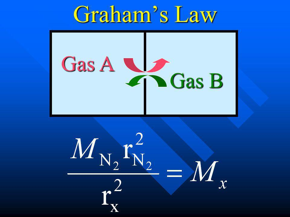 Grahams Law Gas A Gas B Square both sides, then solve for the molecular mass of compound x