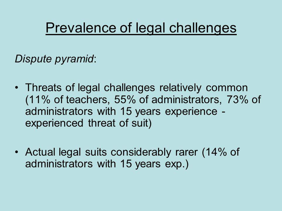 Prevalence of legal challenges Dispute pyramid: Threats of legal challenges relatively common (11% of teachers, 55% of administrators, 73% of administrators with 15 years experience - experienced threat of suit) Actual legal suits considerably rarer (14% of administrators with 15 years exp.)