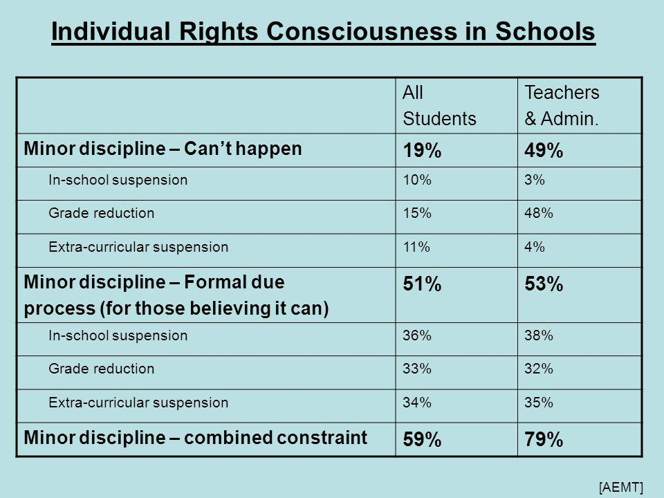 Individual Rights Consciousness in Schools All Students Teachers & Admin.