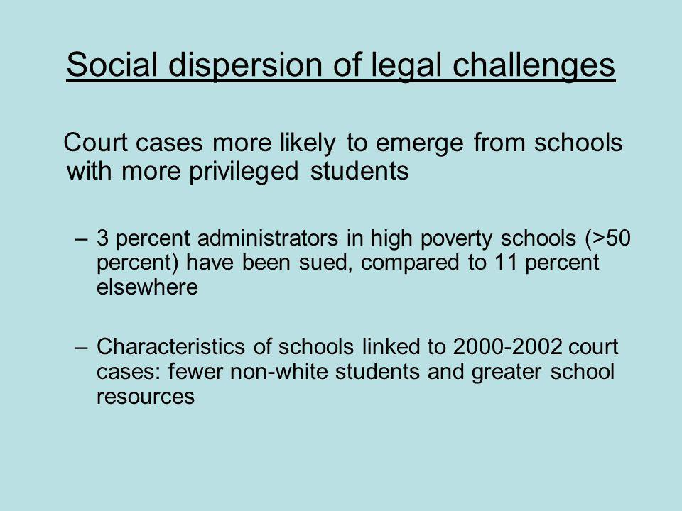 Social dispersion of legal challenges Court cases more likely to emerge from schools with more privileged students –3 percent administrators in high poverty schools (>50 percent) have been sued, compared to 11 percent elsewhere –Characteristics of schools linked to 2000-2002 court cases: fewer non-white students and greater school resources