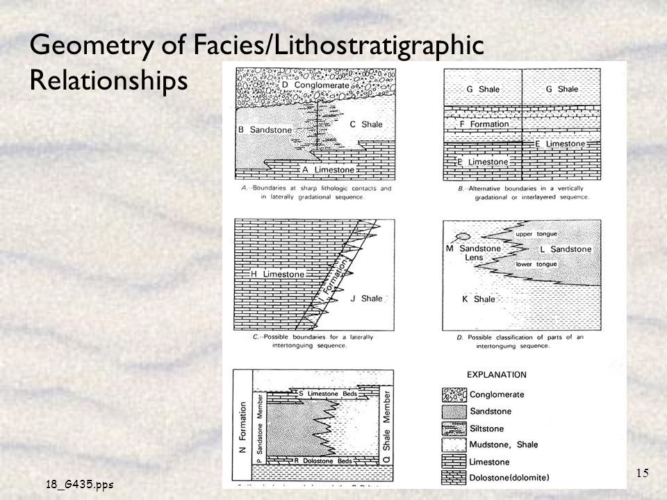 18_G435.pps 15 Geometry of Facies/Lithostratigraphic Relationships