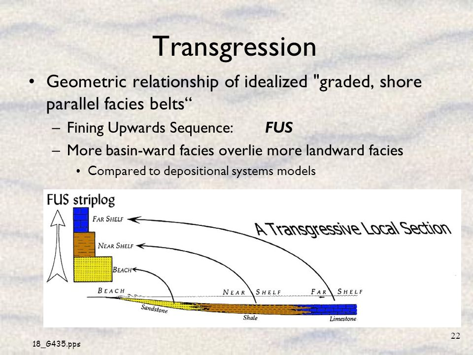 18_G435.pps 22 Transgression Geometric relationship of idealized