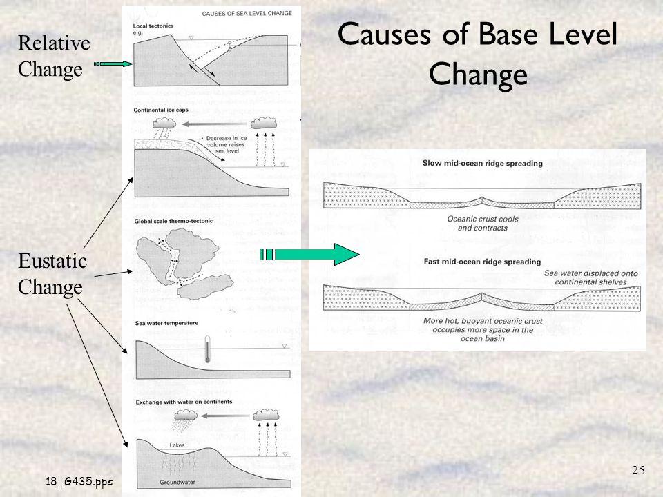 18_G435.pps 25 Causes of Base Level Change Relative Change Eustatic Change
