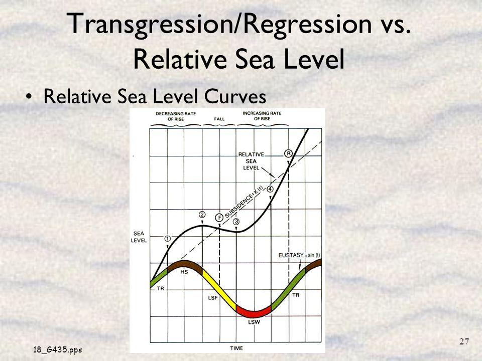 18_G435.pps 27 Transgression/Regression vs. Relative Sea Level Relative Sea Level Curves
