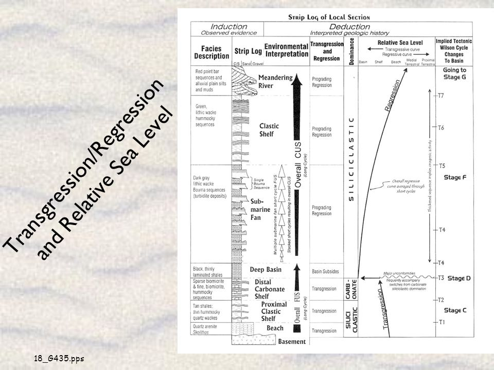 18_G435.pps 28 Transgression/Regression and Relative Sea Level