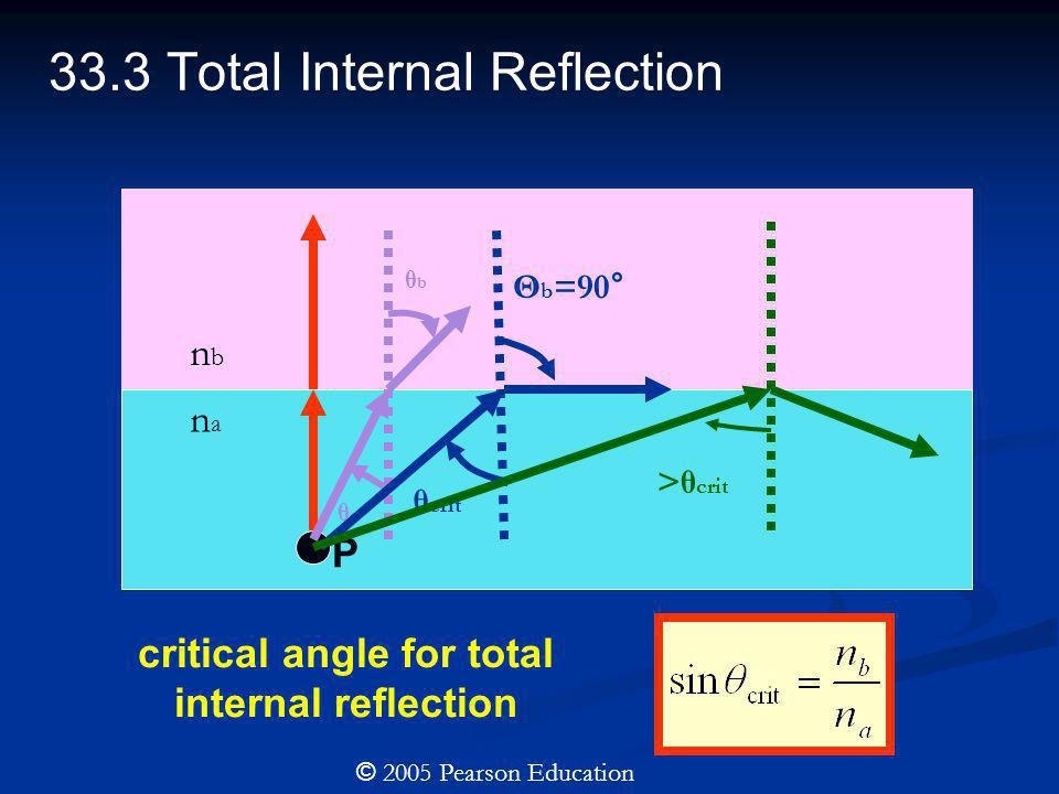33.3 Total Internal Reflection critical angle for total internal reflection © 2005 Pearson Education P nbnb nana θaθa θbθb θ crit Θ b =90° >θ crit
