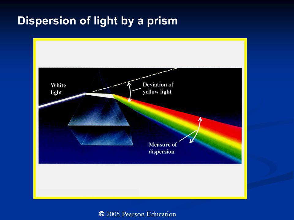 Dispersion of light by a prism