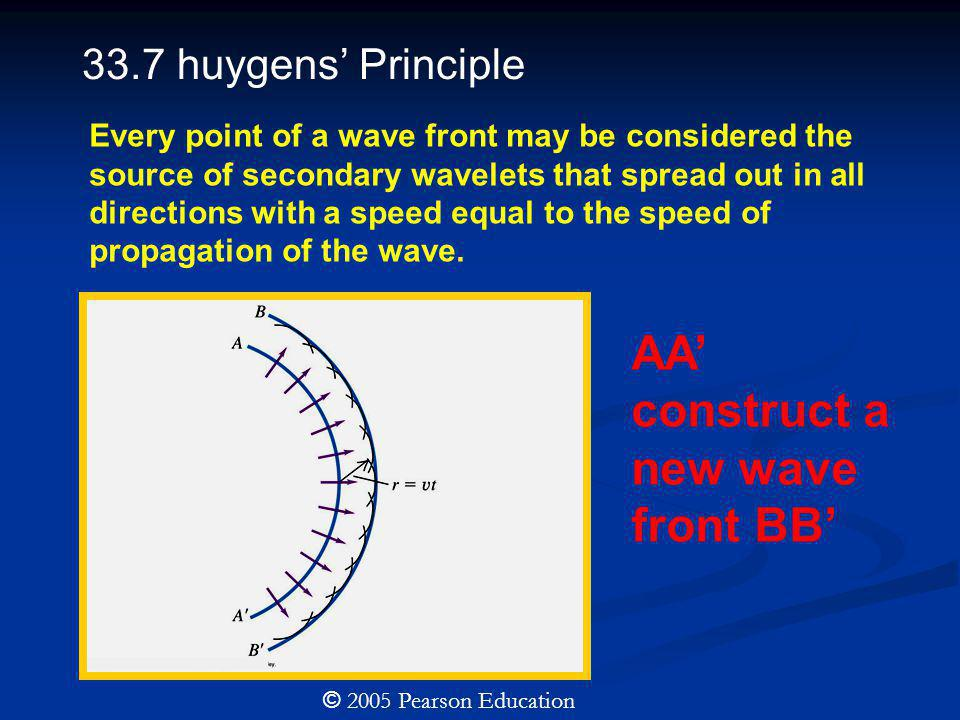 33.7 huygens Principle © 2005 Pearson Education Every point of a wave front may be considered the source of secondary wavelets that spread out in all