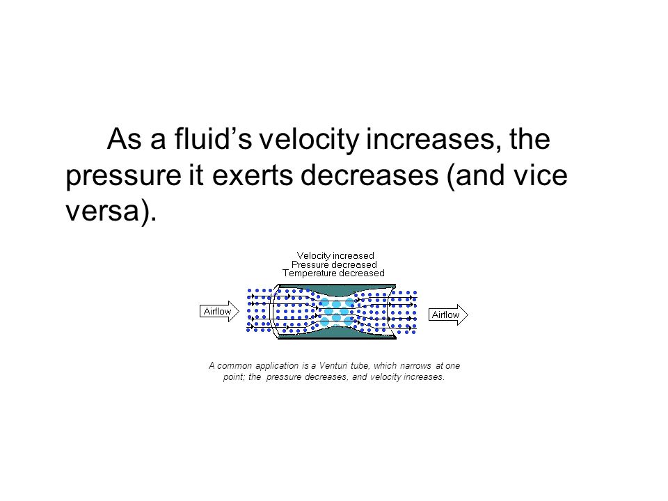 What is Bernoullis Law? As a fluids velocity increases, the pressure it exerts decreases (and vice versa). A common application is a Venturi tube, whi