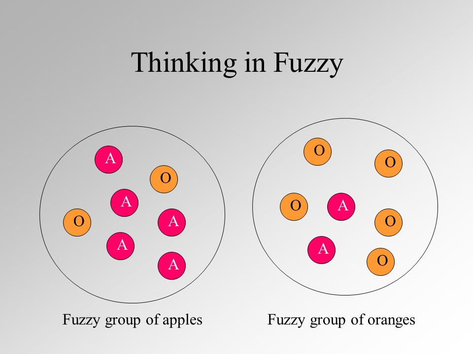 Fuzzy Complement - example 0 1 2 3 x 1 complement of A ={ x | x is not near an integer}