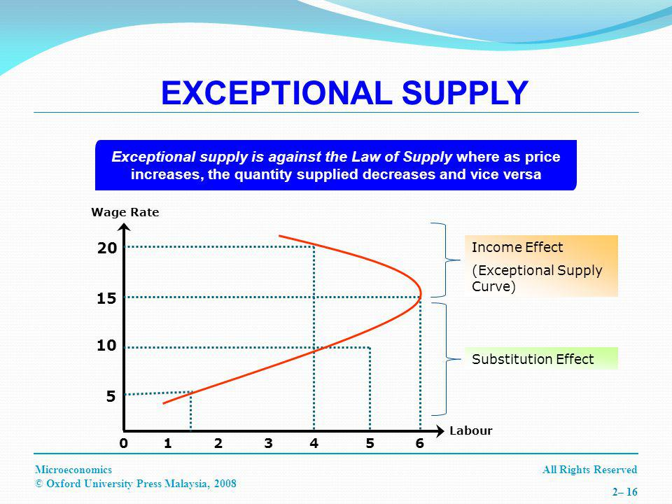 All Rights ReservedMicroeconomics © Oxford University Press Malaysia, 2008 2– 16 Exceptional supply is against the Law of Supply where as price increases, the quantity supplied decreases and vice versa Income Effect (Exceptional Supply Curve) Substitution Effect EXCEPTIONAL SUPPLY Wage Rate Labour 4501236 15 5 10 20
