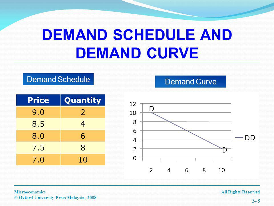 All Rights ReservedMicroeconomics © Oxford University Press Malaysia, 2008 2– 5 DEMAND SCHEDULE AND DEMAND CURVE PriceQuantity 9.02 8.54 8.06 7.58 7.010 Demand Schedule 0 2 4 6 8 10 12 246810 DD Demand Curve D D