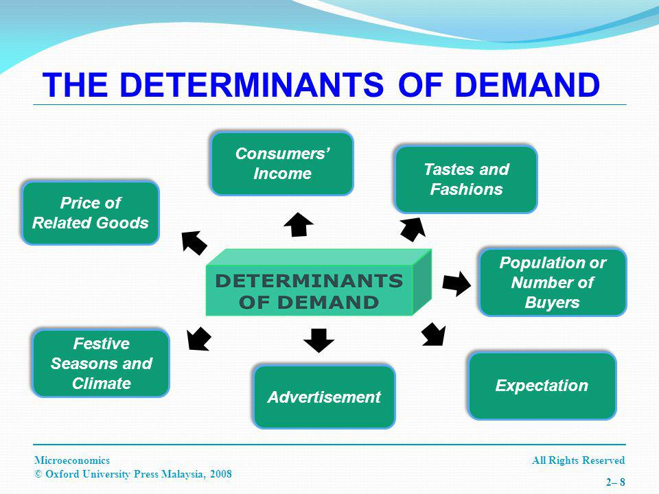 All Rights ReservedMicroeconomics © Oxford University Press Malaysia, 2008 2– 9 Exceptional demand is against the Law of Demand where as price increases, demand will also increase and vice versa EMERGENCIES SPECULATION STATUS SYMBOL GODS GIFFEN GOODS EXCEPTIONAL DEMAND