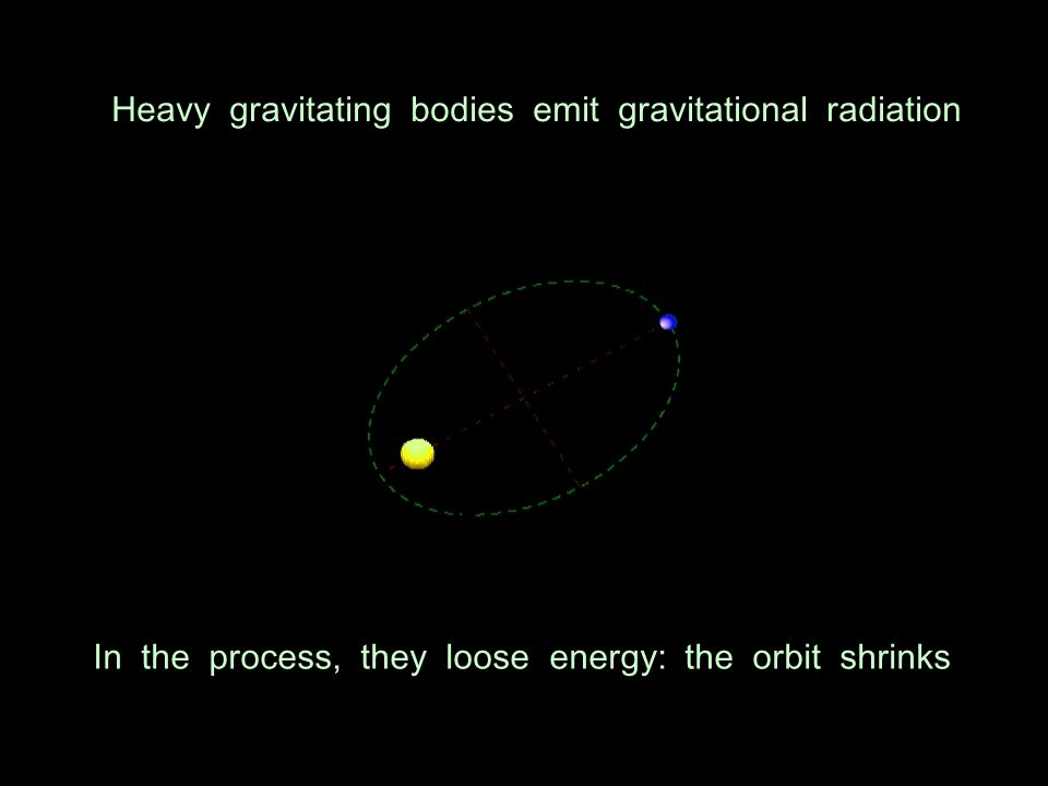 The photon has spin = 1 The graviton has spin = 2