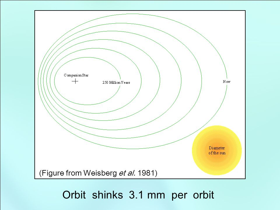 The binary pulsar PSR 1913+16 (Figure from Weisberg et al. 1981)