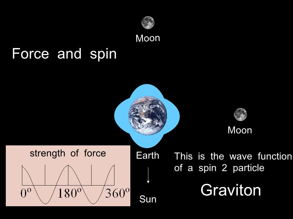 photon graviton The Photon Spin = 1 Spin = 2 P P P P P P P P P P P P P P P P Equal charges repel one another...