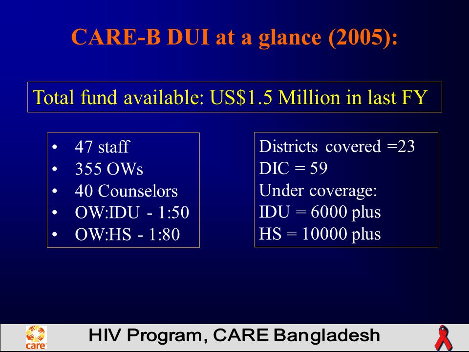 47 staff 355 OWs 40 Counselors OW:IDU - 1:50 OW:HS - 1:80 CARE-B DUI at a glance (2005): Districts covered =23 DIC = 59 Under coverage: IDU = 6000 plus HS = 10000 plus Total fund available: US$1.5 Million in last FY
