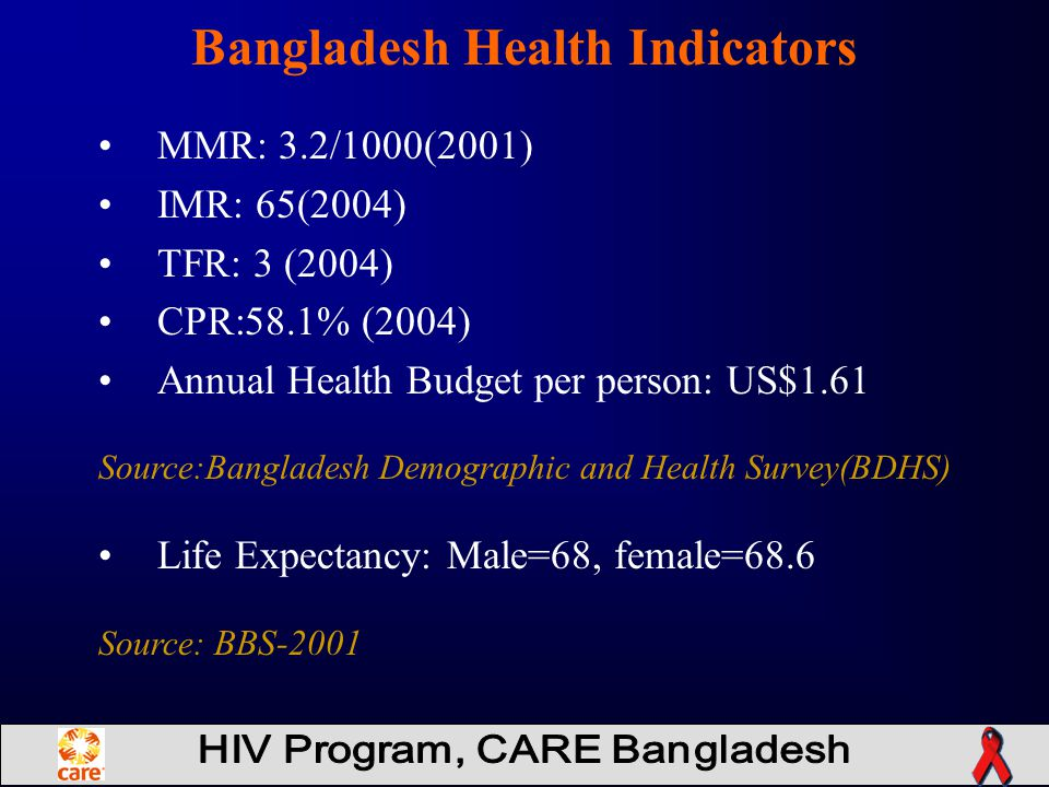 MMR: 3.2/1000(2001) IMR: 65(2004) TFR: 3 (2004) CPR:58.1% (2004) Annual Health Budget per person: US$1.61 Source:Bangladesh Demographic and Health Survey(BDHS) Life Expectancy: Male=68, female=68.6 Source: BBS-2001 Bangladesh Health Indicators