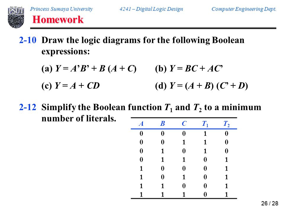 Princess Sumaya University 4241 – Digital Logic Design Computer Engineering Dept. 25 / 28 Homework 2-6Find the complement of the following expressions