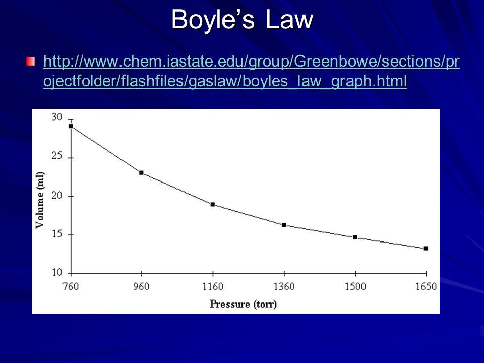 Boyles Law Robert Boyle (1627-1691), Irish, studied relationship between pressure and volume. –An inverse relationship Boyles Law: –The volume of a gi