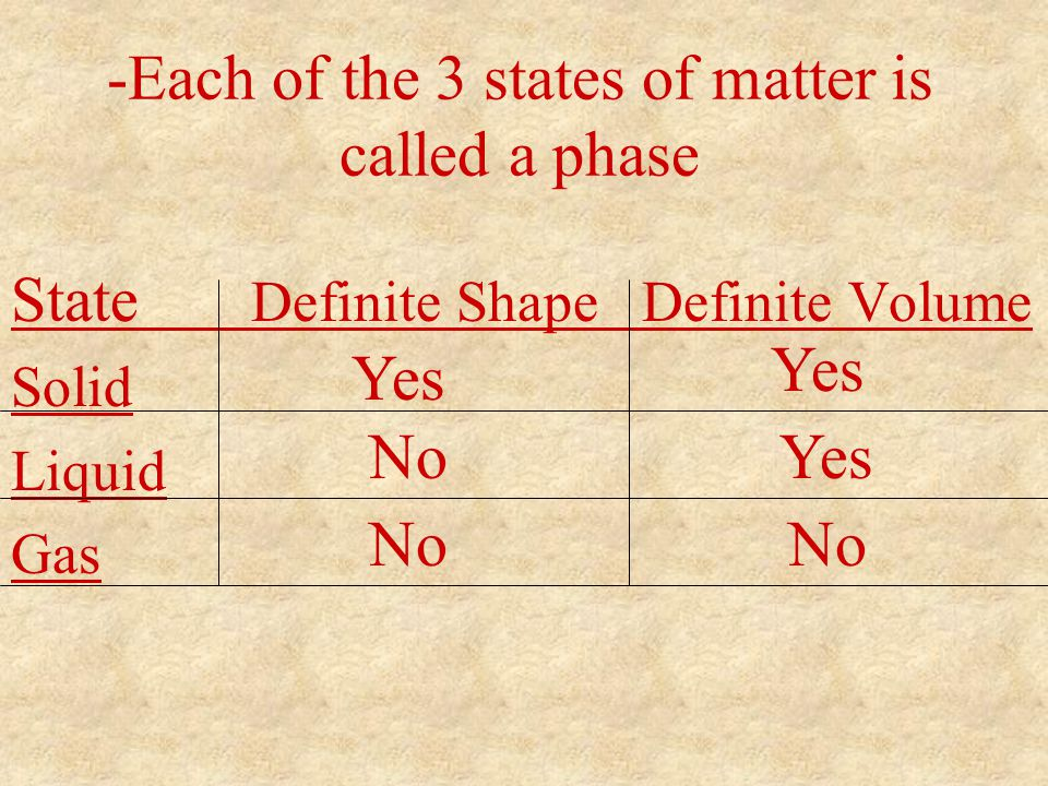 -Each of the 3 states of matter is called a phase State Definite Shape Definite Volume Solid Liquid Gas No Yes No