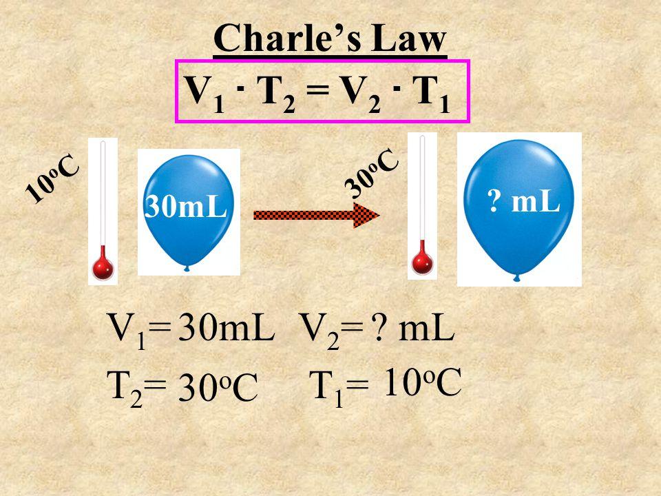 V 1. T 2 = V 2. T 1 Charles Law 10 o C V 1 = V 2 = T 2 = T 1 = 30 o C 30mL ? mL 30mL 30 o C ? mL 10 o C