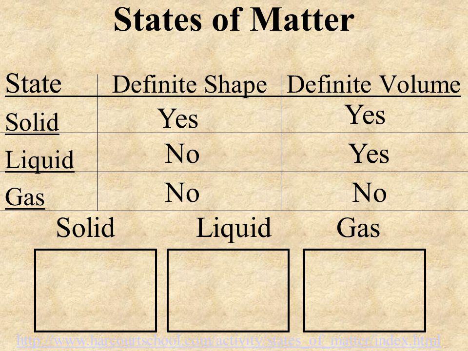 States of Matter State Definite Shape Definite Volume Solid Liquid Gas No Yes No Solid LiquidGas http://www.harcourtschool.com/activity/states_of_matt