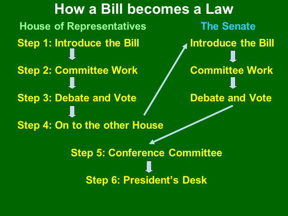 Step 1: Introduce the BillIntroduce the Bill Step 2: Committee WorkCommittee Work Step 3: Debate and VoteDebate and Vote Step 4: On to the other House