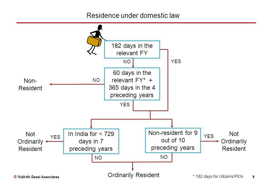 Residence under domestic law 5© Nishith Desai Associates Not Ordinarily Resident Not Ordinarily Resident NO YES 182 days in the relevant FY 60 days in the relevant FY* + 365 days in the 4 preceding years Non-resident for 9 out of 10 preceding years In India for < 729 days in 7 preceding years YES Ordinarily Resident NO YES Non- Resident YES * 182 days for citizens/PIOs
