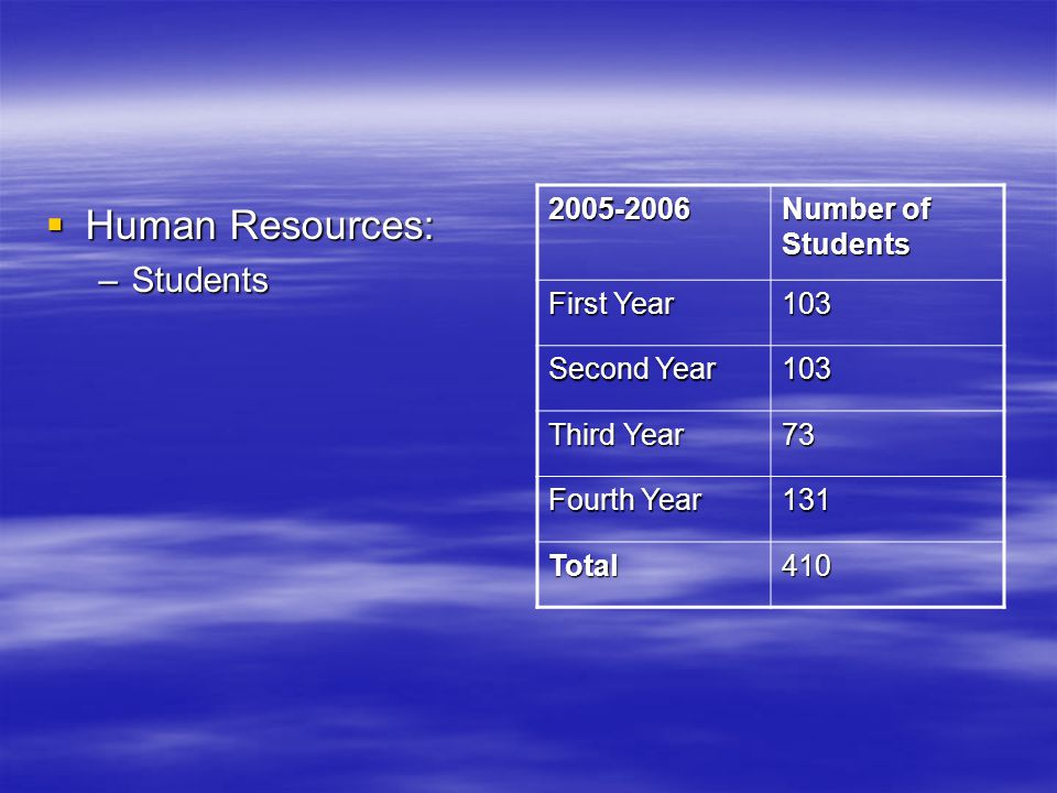 Human Resources: Human Resources: –Students Number of Students First Year 103 Second Year 103 Third Year 73 Fourth Year 131 Total410