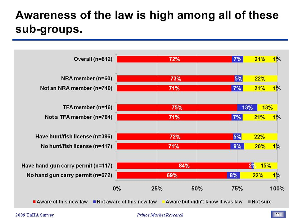 Awareness of the law is high among all of these sub-groups.