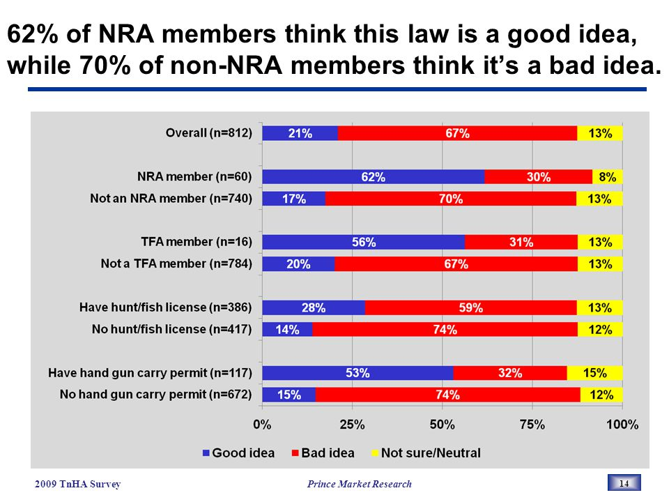 62% of NRA members think this law is a good idea, while 70% of non-NRA members think its a bad idea.