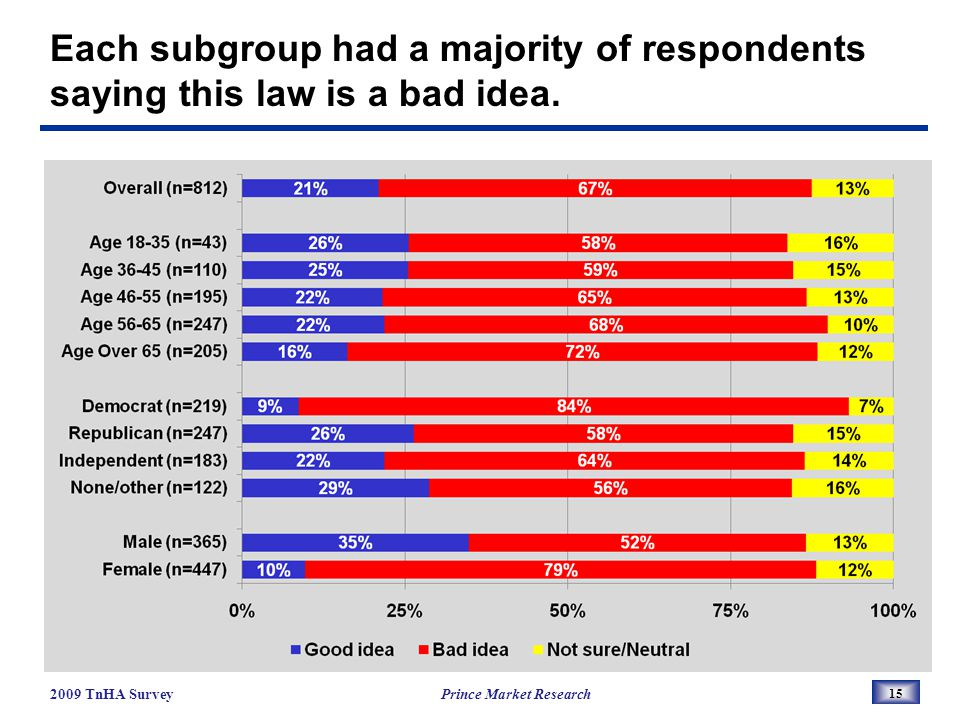 Each subgroup had a majority of respondents saying this law is a bad idea.