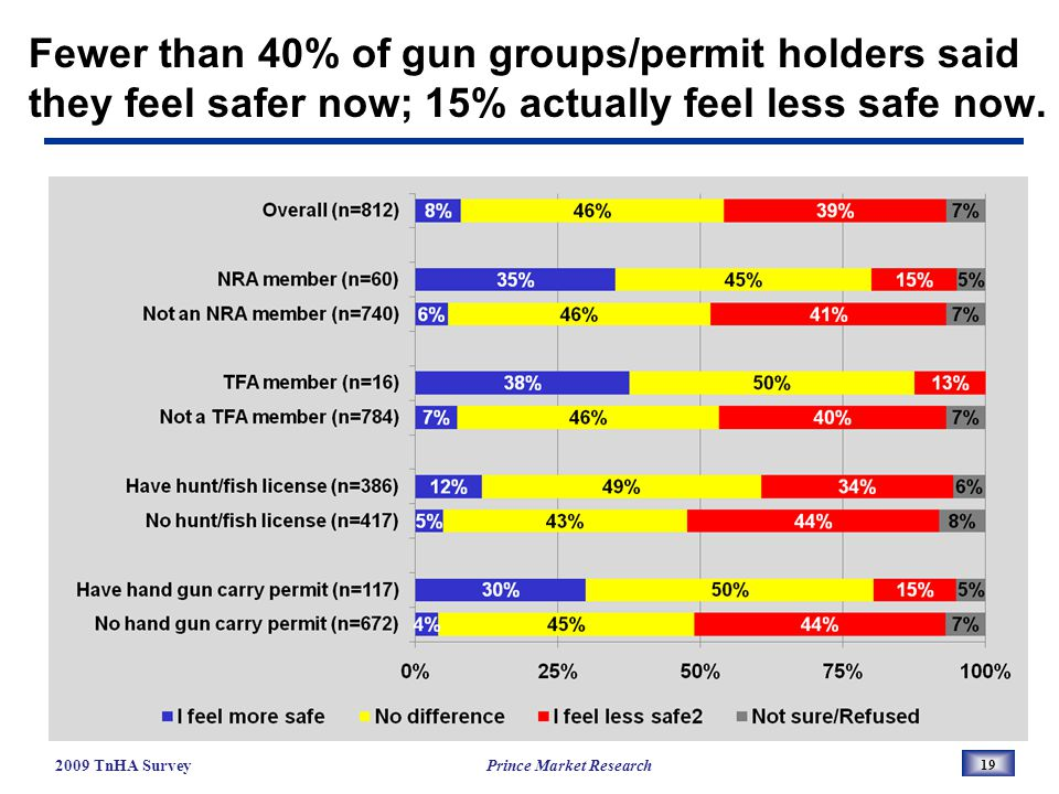 Fewer than 40% of gun groups/permit holders said they feel safer now; 15% actually feel less safe now.