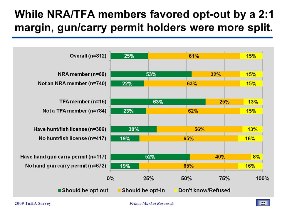 While NRA/TFA members favored opt-out by a 2:1 margin, gun/carry permit holders were more split.