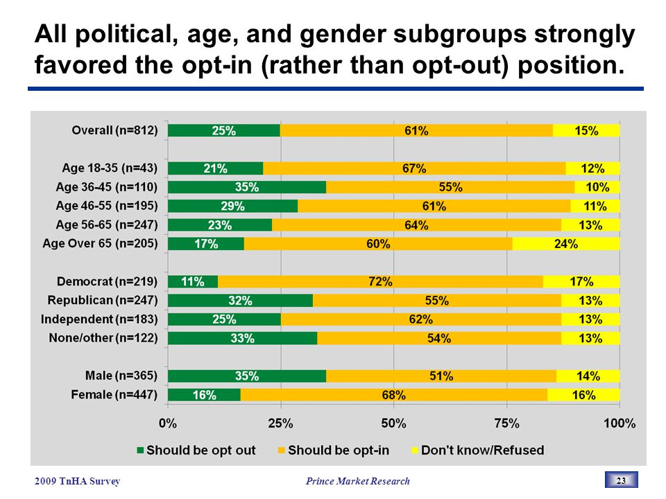 All political, age, and gender subgroups strongly favored the opt-in (rather than opt-out) position.