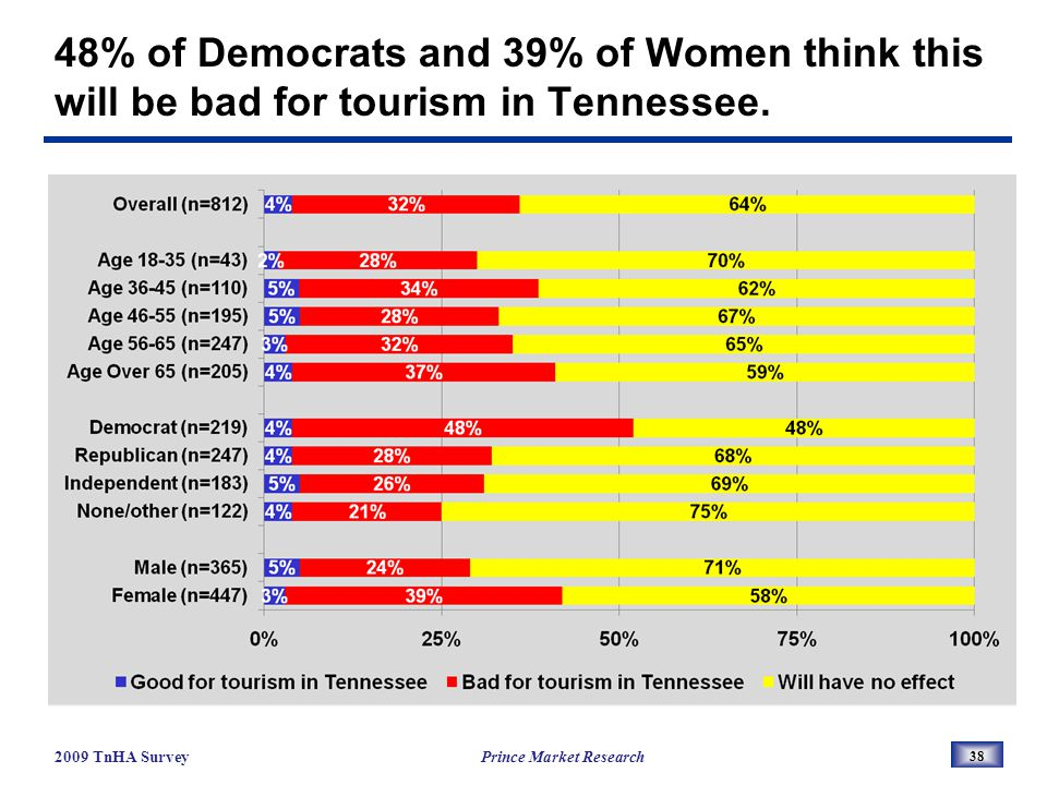 48% of Democrats and 39% of Women think this will be bad for tourism in Tennessee.