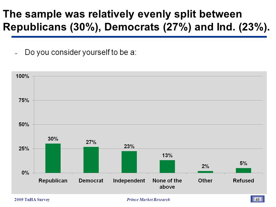 The sample was relatively evenly split between Republicans (30%), Democrats (27%) and Ind.