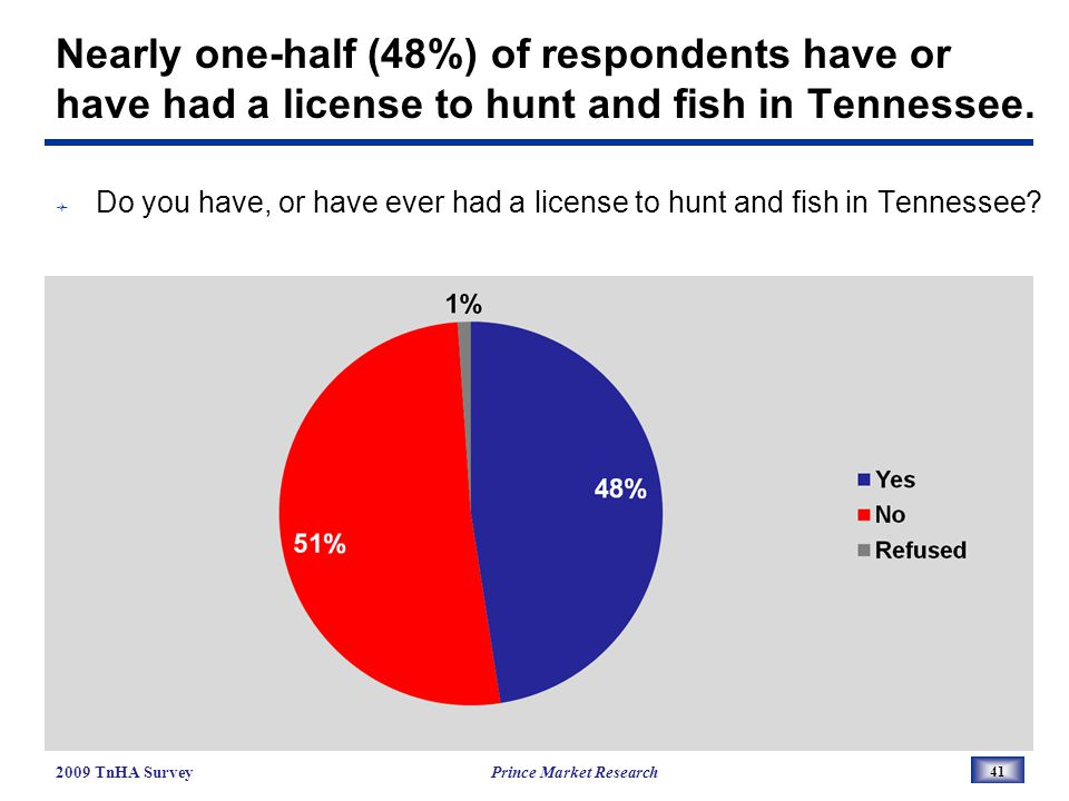 Nearly one-half (48%) of respondents have or have had a license to hunt and fish in Tennessee.