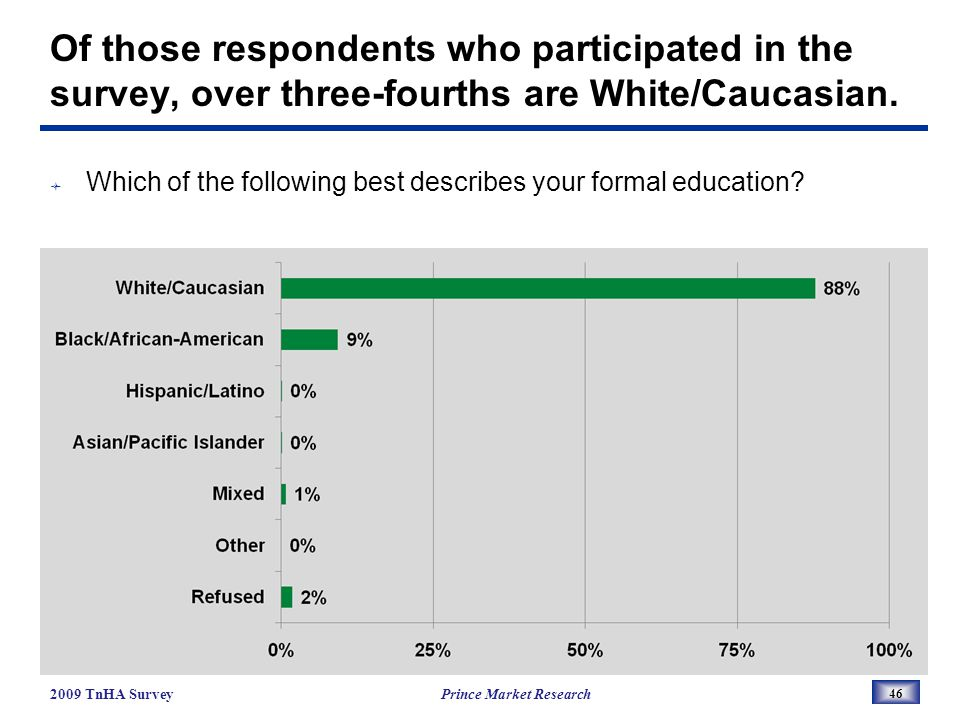 Of those respondents who participated in the survey, over three-fourths are White/Caucasian.