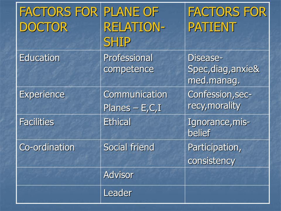 FACTORS FOR DOCTOR PLANE OF RELATION- SHIP FACTORS FOR PATIENT Education Professional competence Disease- Spec,diag,anxie& med.manag.
