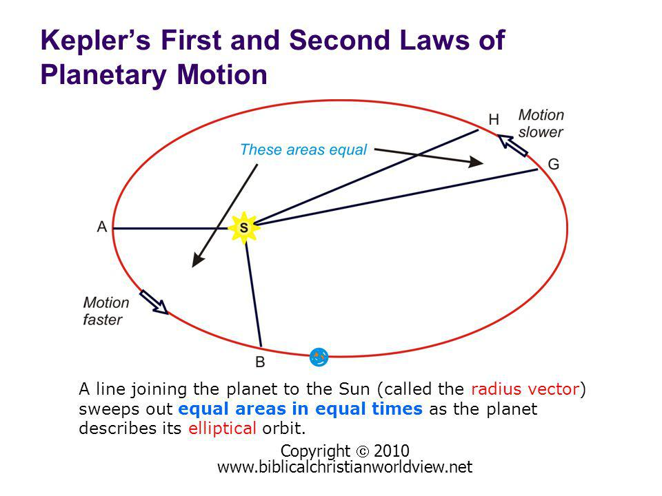 Copyright 2010 www.biblicalchristianworldview.net A line joining the planet to the Sun (called the radius vector) sweeps out equal areas in equal times as the planet describes its elliptical orbit.
