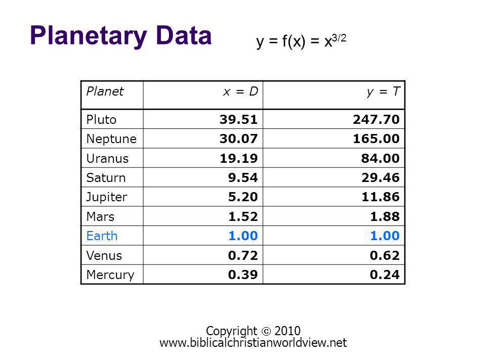 Planetary Data Copyright 2010 www.biblicalchristianworldview.net Planetx = Dy = T Pluto39.51247.70 Neptune30.07165.00 Uranus19.1984.00 Saturn9.5429.46 Jupiter5.2011.86 Mars1.521.88 Earth1.00 Venus0.720.62 Mercury0.390.24 y = f(x) = x 3/2